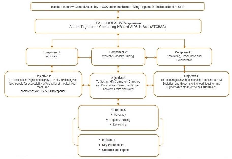 ATCHAA CHART 2